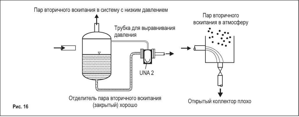Пароводяной теплообменник давление пара Кожухотрубный конденсатор Alfa Laval CDEW-E215 T Азов