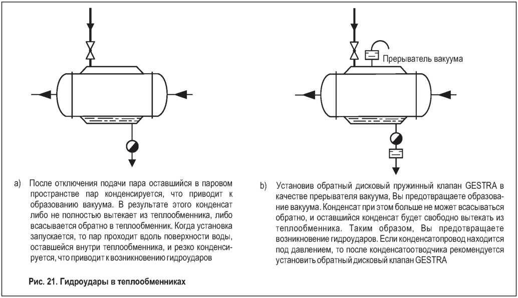 Давление пара в теплообменниках Пластины теплообменника Alfa Laval TS20-MFG Рязань