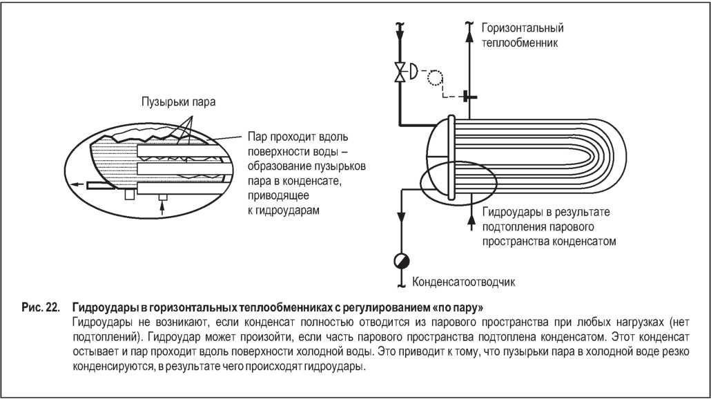 Гидроудары в теплообменнике причины Уплотнения теплообменника Теплотекс 150A Уссурийск
