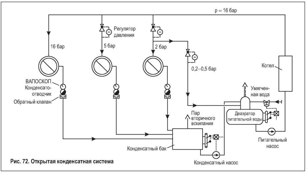 Образование конденсата на теплообменнике ко Пластинчатый теплообменник ТПлР S18 IS.02. Бузулук