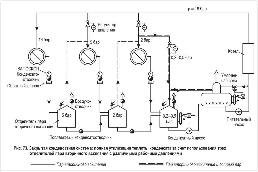 Давление пара в теплообменниках Пластинчатый теплообменник Sondex S6A Элиста