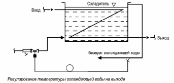 Регуляторы температуры прямого действия Clorius